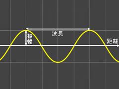対応周波数